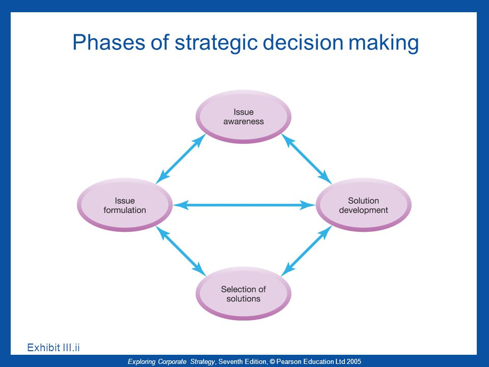 Phases of strategic decision making