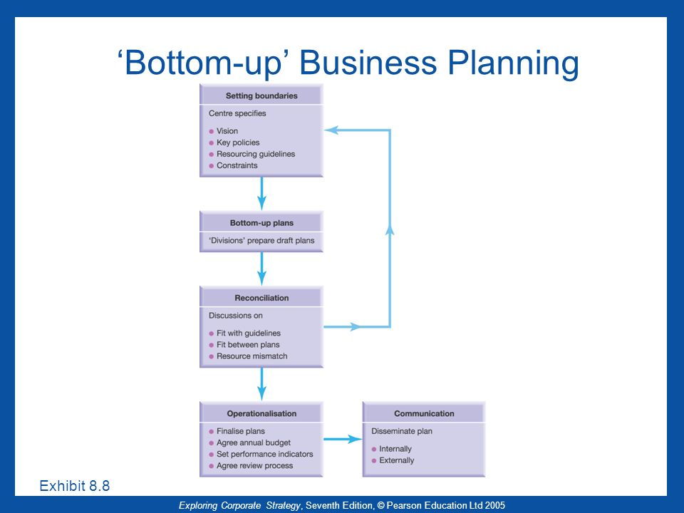 'Bottom-up' Business Planning