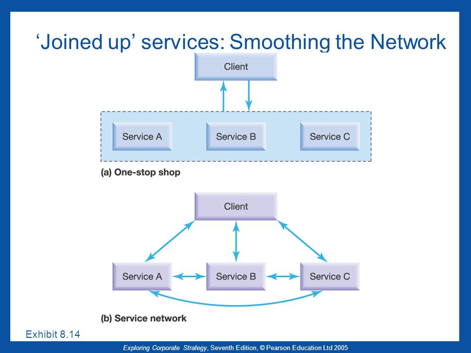 'Joined up' services: Smoothing the Network