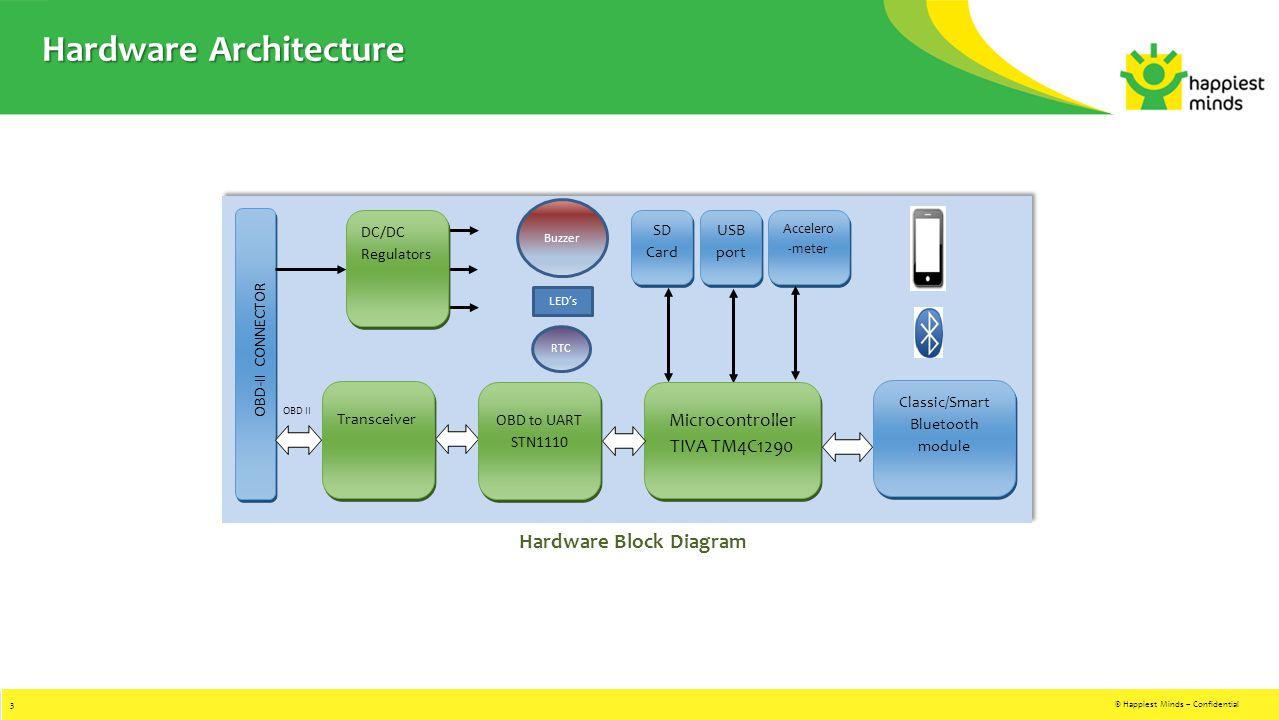 Obd Ii Block Diagram Electrical Wiring Diagrams 2010 Prius Obdii Bluetooth Dongle Ppt Video Online Download 2 Connector Pin Chart