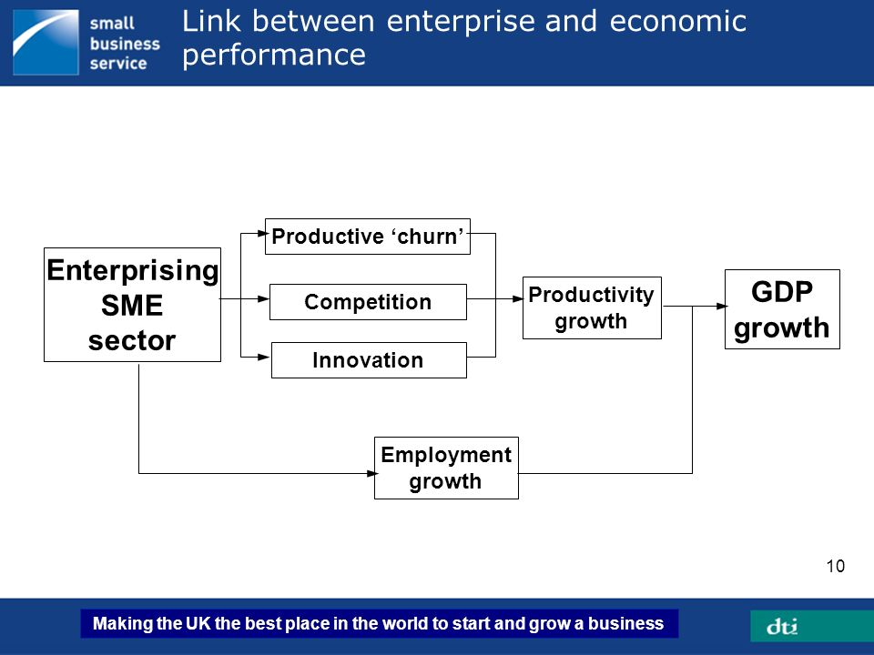Link between enterprise and economic performance