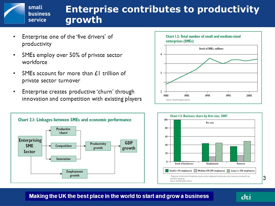Enterprise contributes to productivity growth