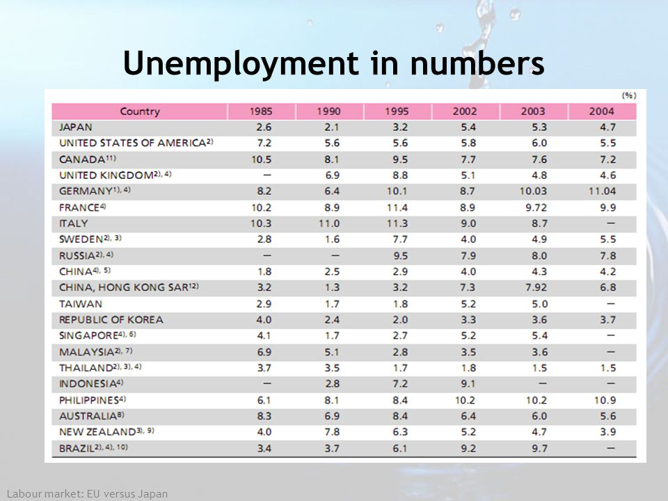 Unemployment in numbers