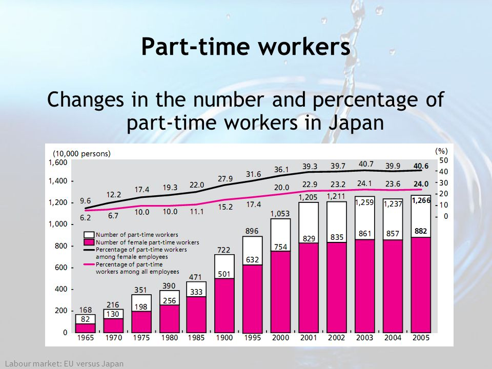 Changes in the number and percentage of part-time workers in Japan