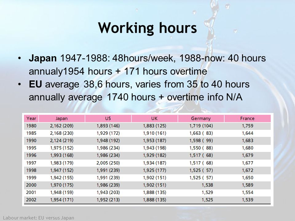 Working hours Japan 1947-1988: 48hours/week, 1988-now: 40 hours