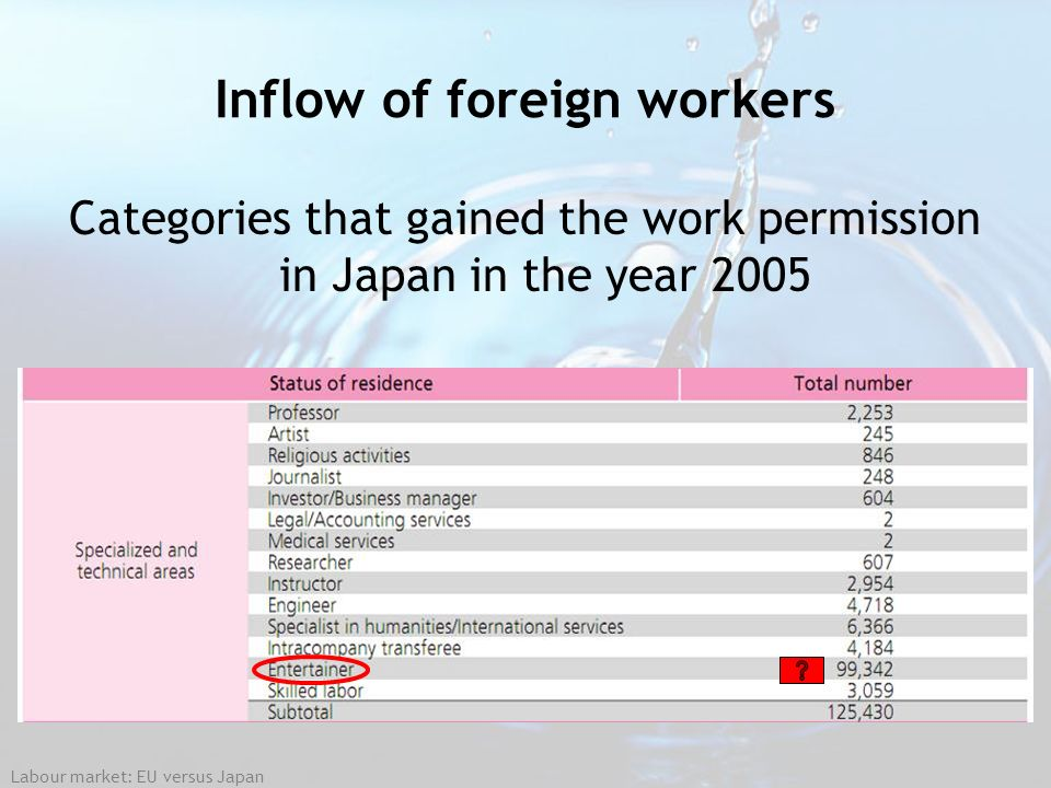 Inflow of foreign workers