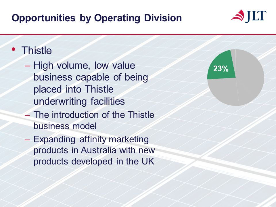 Opportunities by Operating Division