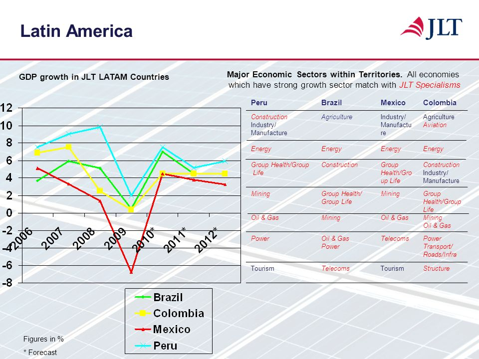 GDP growth in JLT LATAM Countries