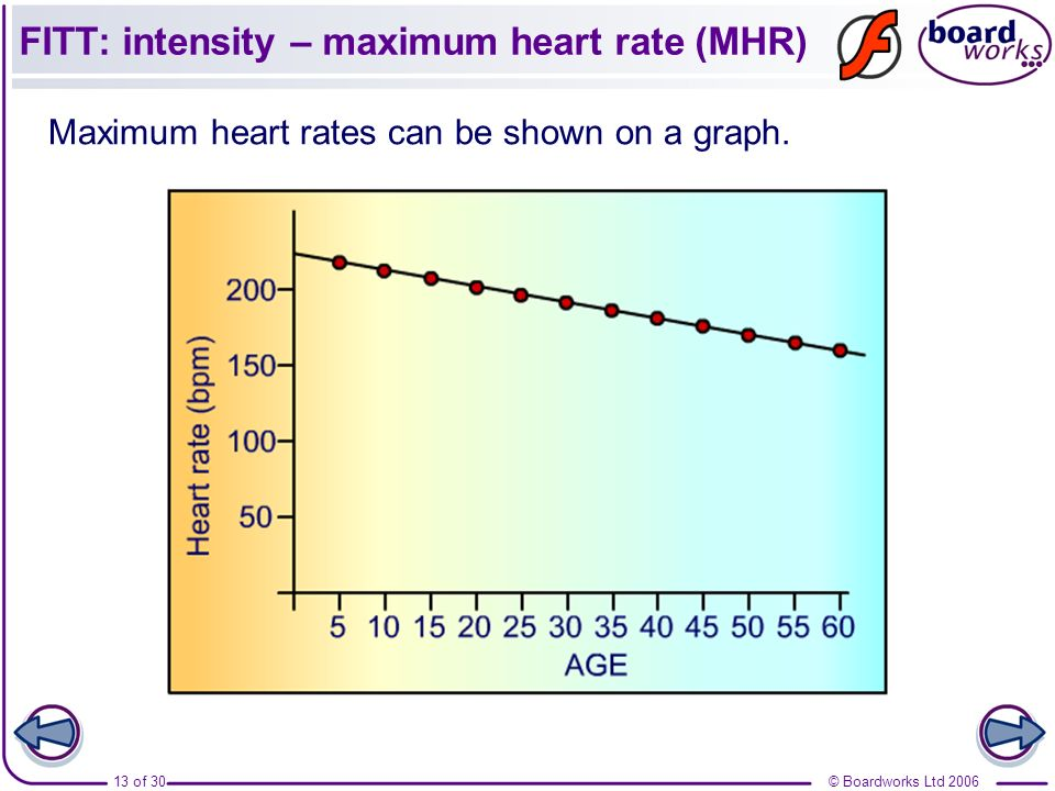 FITT: intensity – maximum heart rate (MHR)