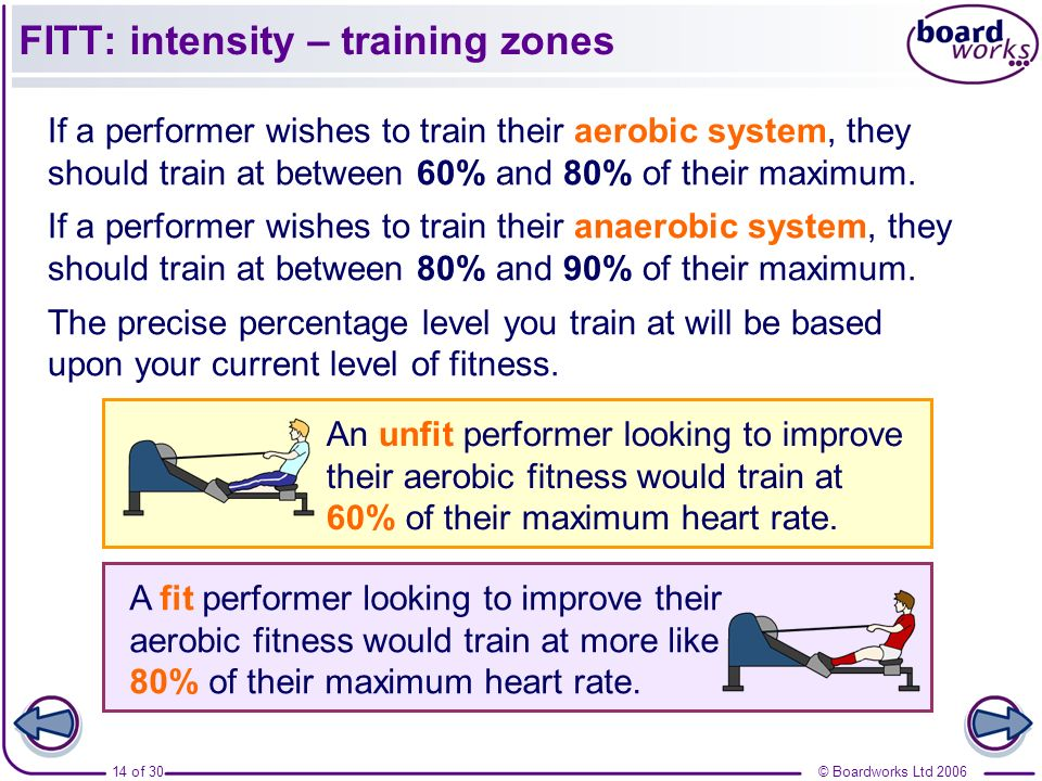 FITT: intensity – training zones