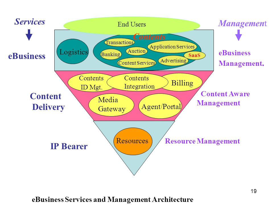 Services Management Contents eBusiness Content Delivery IP Bearer