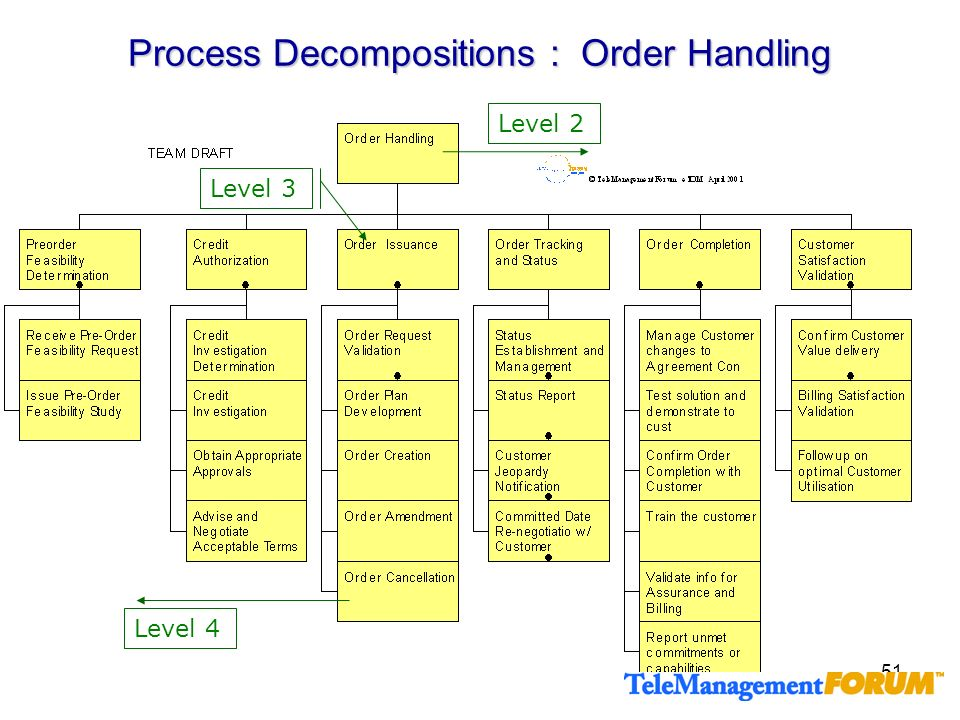 Process Decompositions : Order Handling