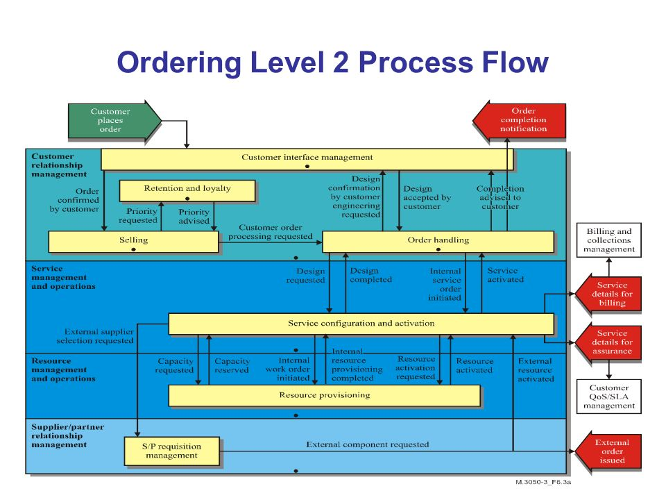 Ordering Level 2 Process Flow