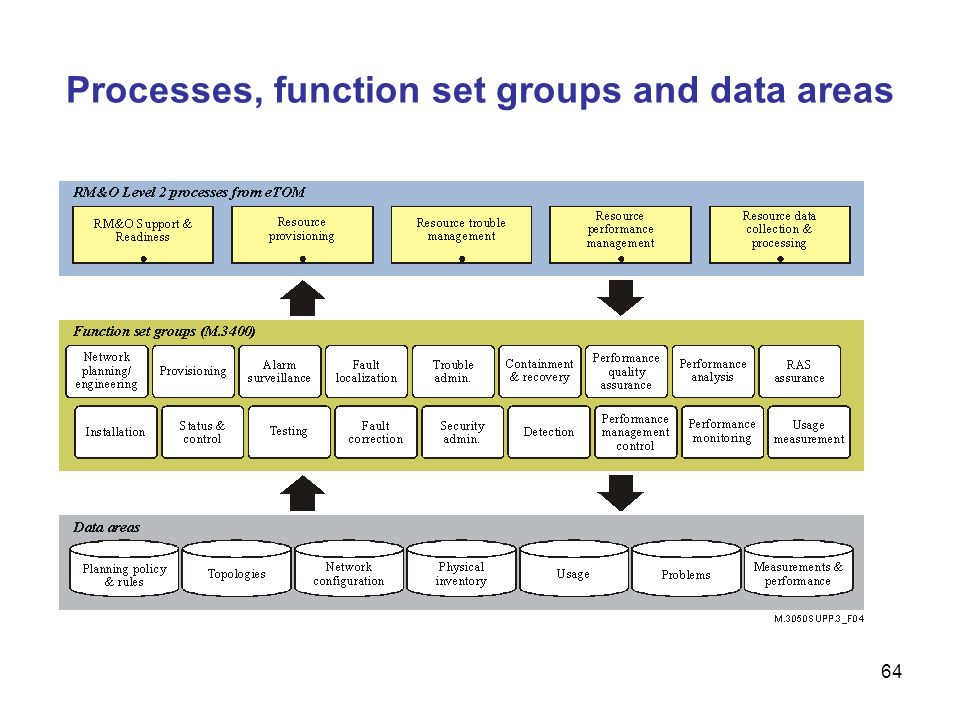 Processes, function set groups and data areas