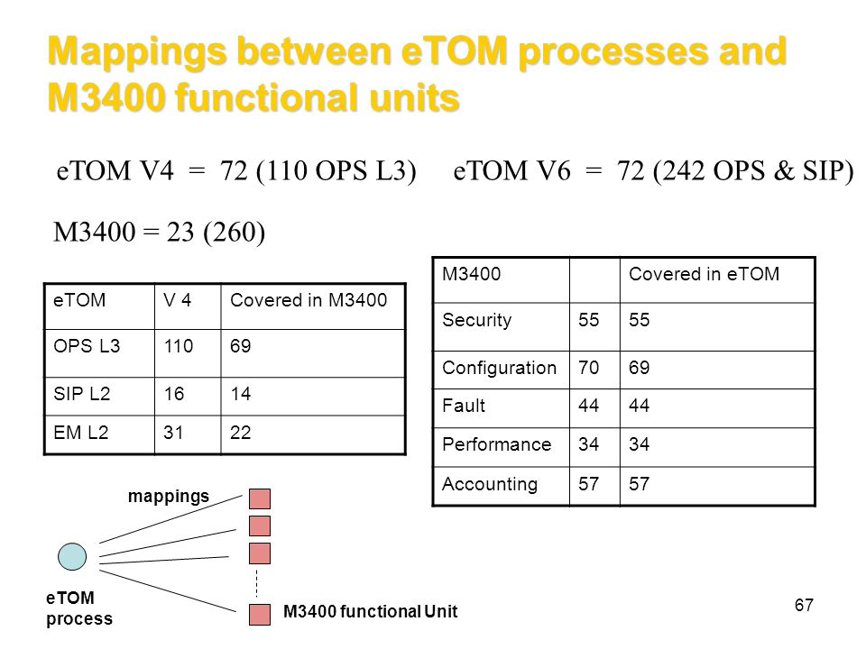 Mappings between eTOM processes and M3400 functional units