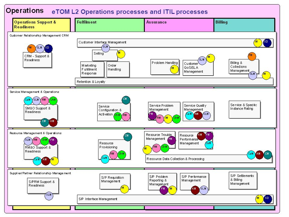 eTOM L2 Operations processes and ITIL processes
