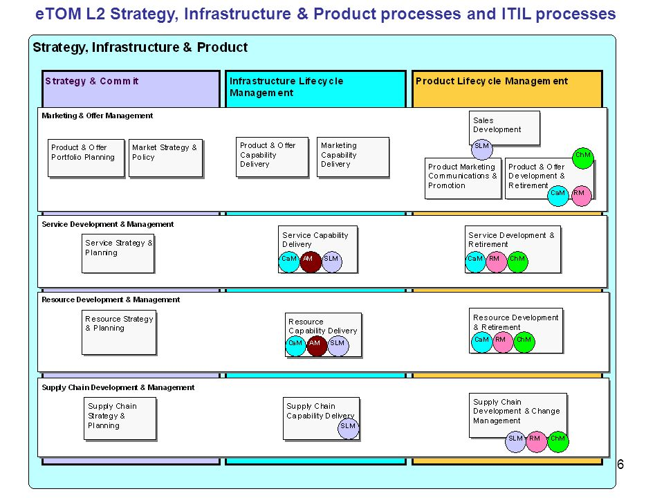 eTOM L2 Strategy, Infrastructure & Product processes and ITIL processes