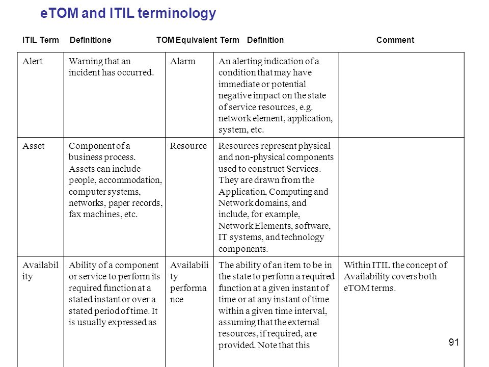 eTOM and ITIL terminology