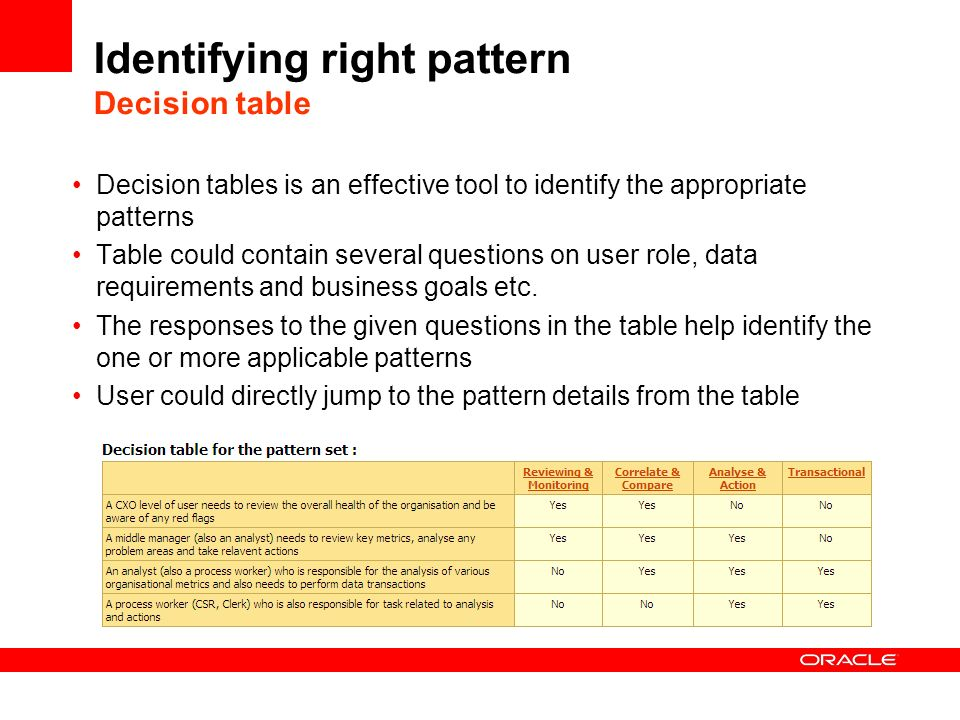 Identifying right pattern Decision table