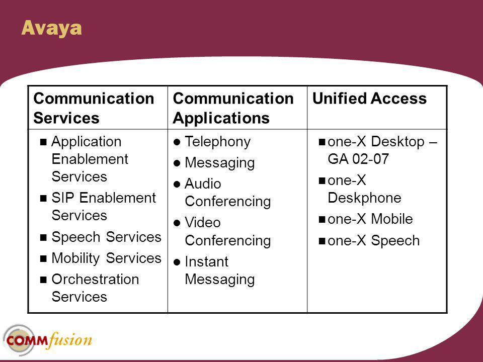 Avaya Communication Services Communication Applications Unified Access