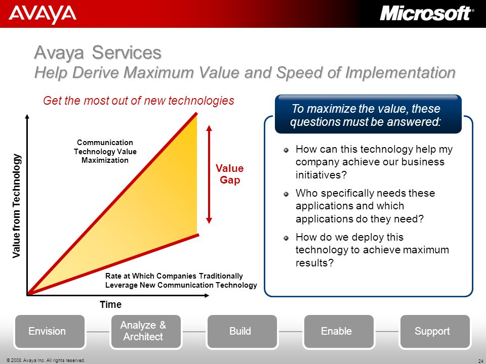 Avaya Services Help Derive Maximum Value and Speed of Implementation