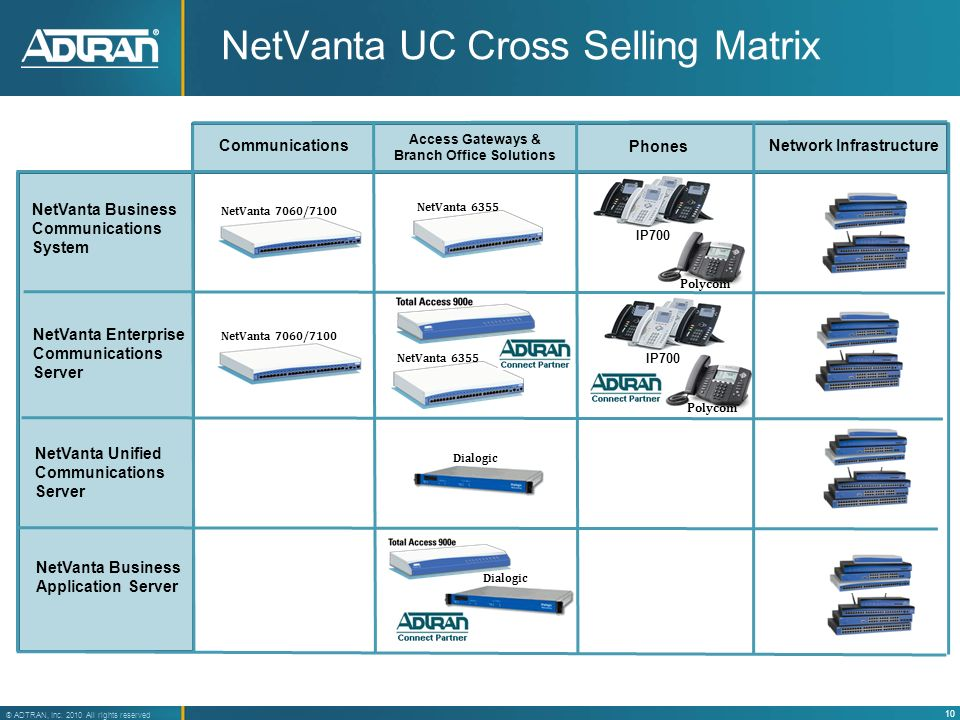 NetVanta UC Cross Selling Matrix