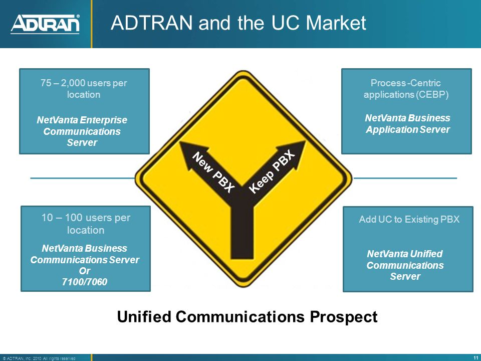 ADTRAN and the UC Market