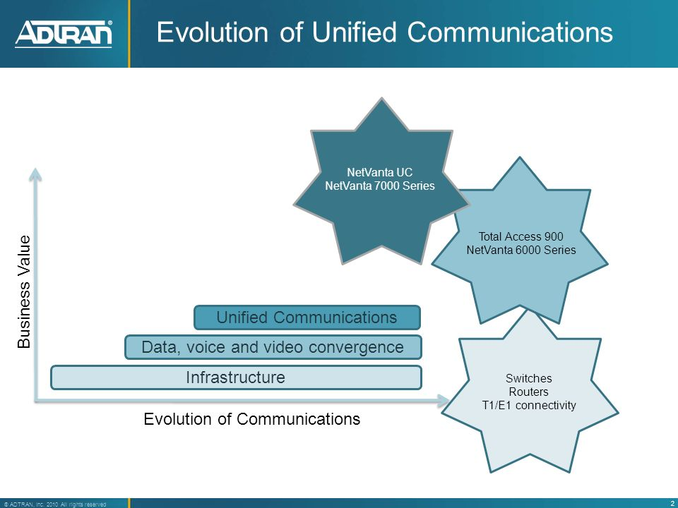 Evolution of Unified Communications