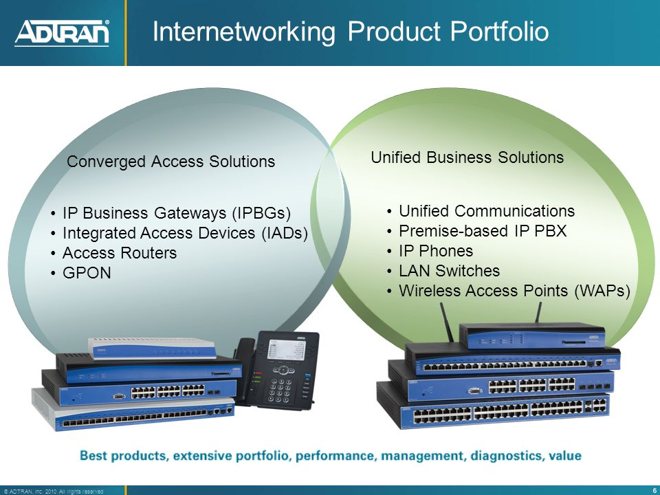 Internetworking Product Portfolio