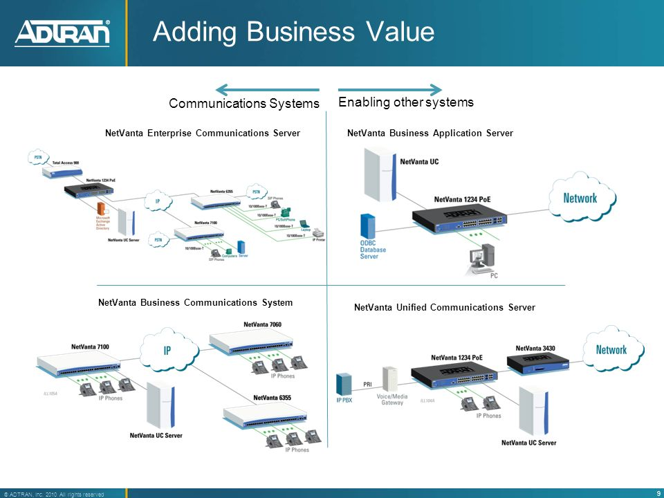 Adding Business Value Communications Systems Enabling other systems