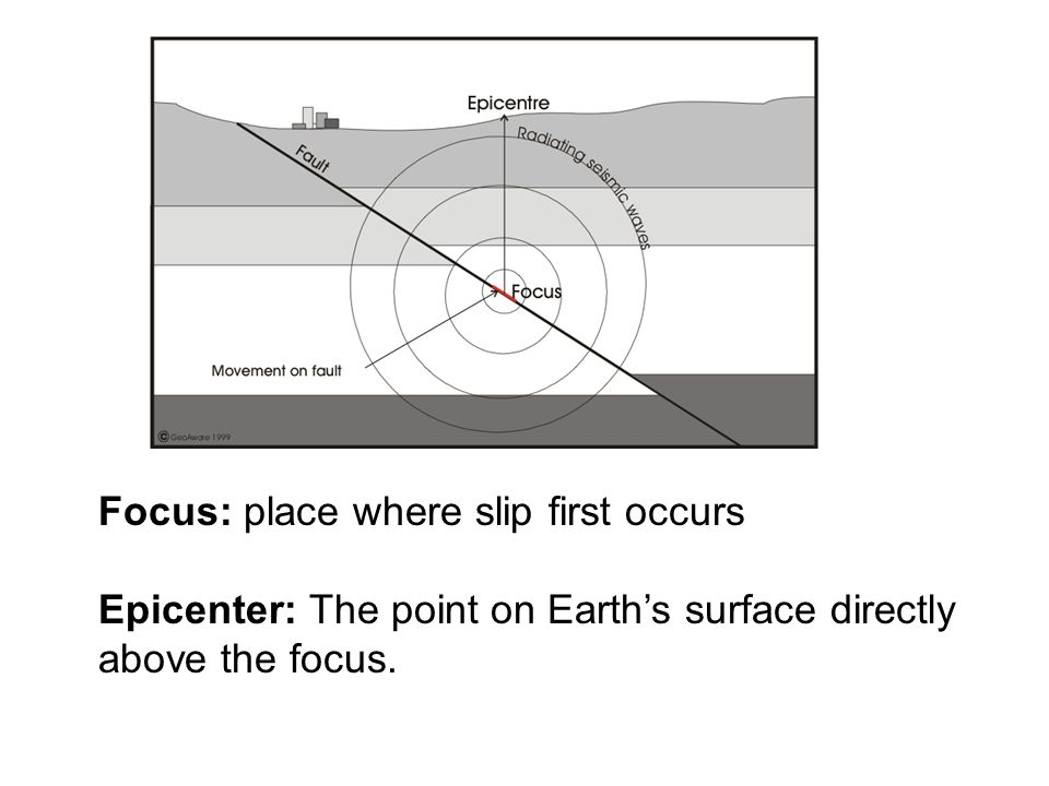 Focus: place where slip first occurs