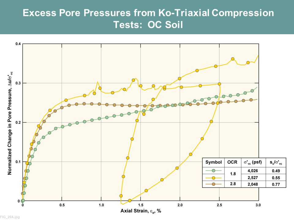 Excess Pore Pressures from Ko-Triaxial Compression Tests: OC Soil