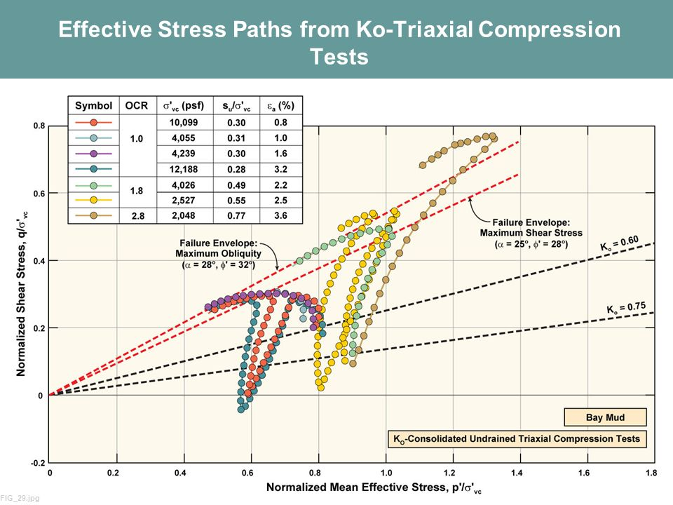 Effective Stress Paths from Ko-Triaxial Compression Tests