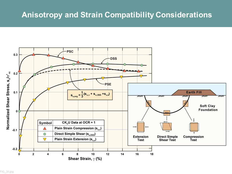 Anisotropy and Strain Compatibility Considerations
