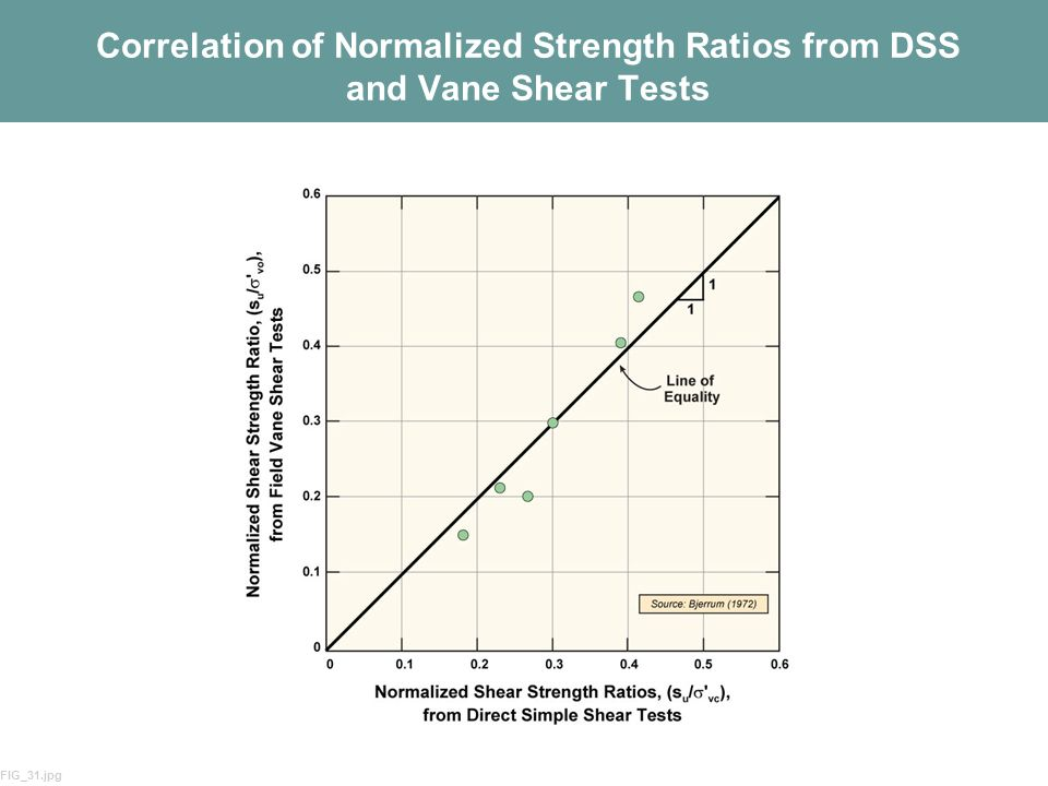 Correlation of Normalized Strength Ratios from DSS and Vane Shear Tests