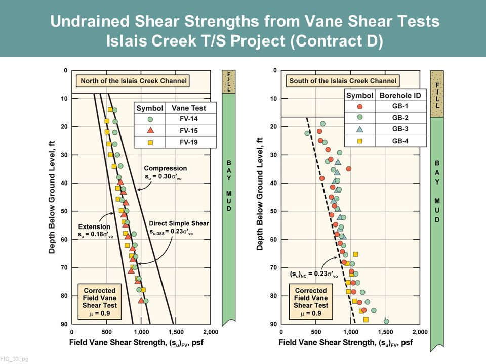 Undrained Shear Strengths from Vane Shear Tests Islais Creek T/S Project (Contract D)