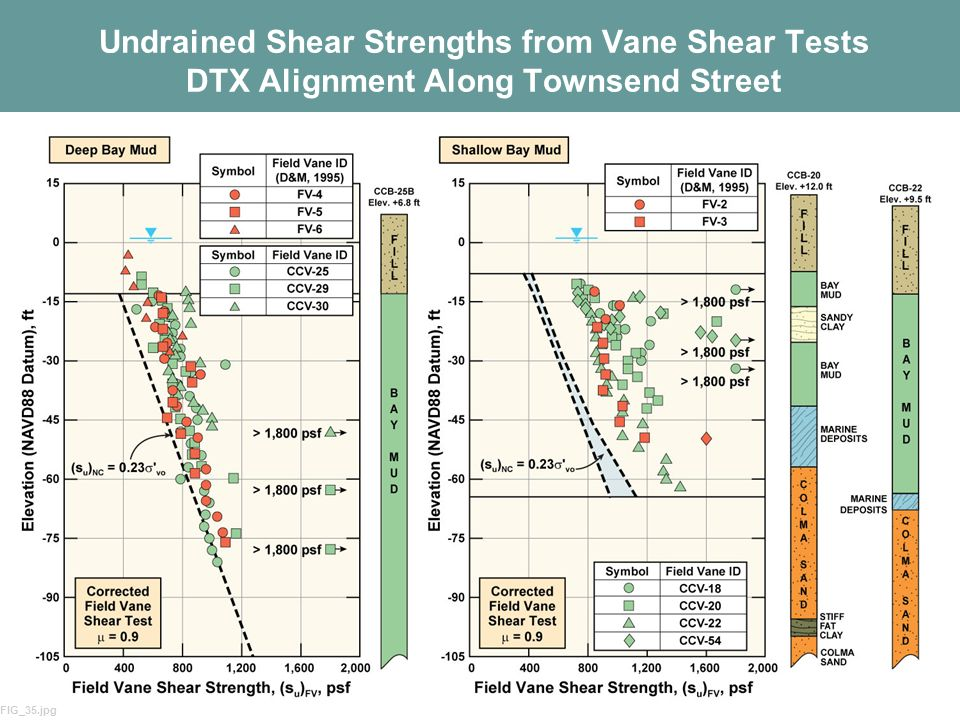 Undrained Shear Strengths from Vane Shear Tests DTX Alignment Along Townsend Street
