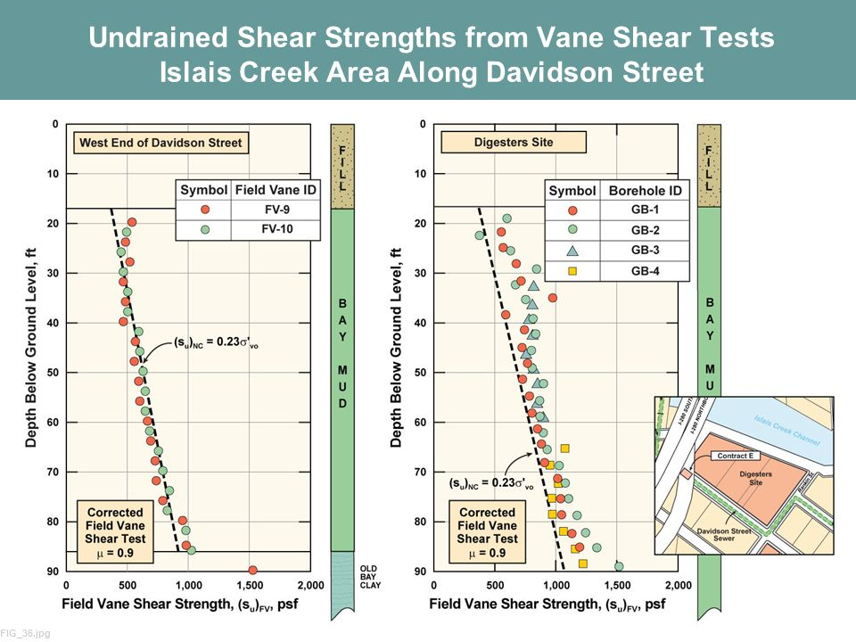 Undrained Shear Strengths from Vane Shear Tests Islais Creek Area Along Davidson Street