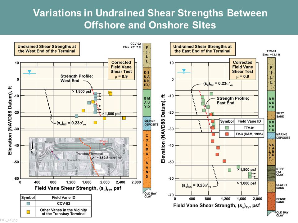 Variations in Undrained Shear Strengths Between Offshore and Onshore Sites