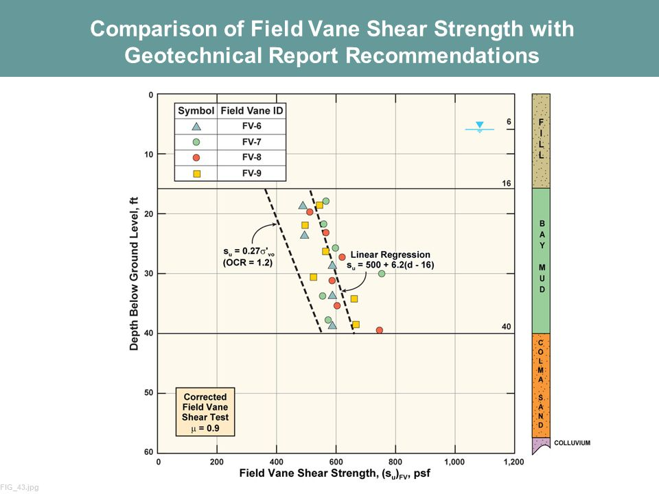 Comparison of Field Vane Shear Strength with Geotechnical Report Recommendations