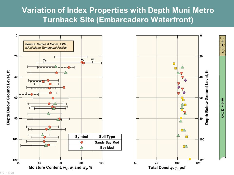 Variation of Index Properties with Depth Muni Metro Turnback Site (Embarcadero Waterfront)