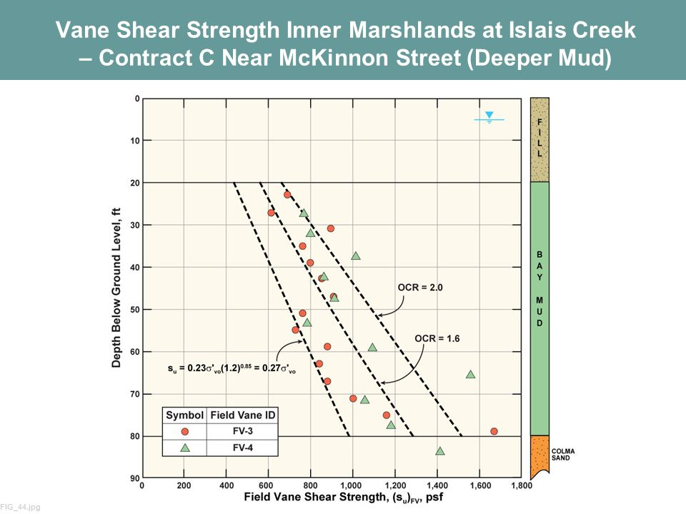 Vane Shear Strength Inner Marshlands at Islais Creek – Contract C Near McKinnon Street (Deeper Mud)