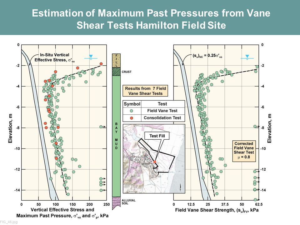 Estimation of Maximum Past Pressures from Vane Shear Tests Hamilton Field Site