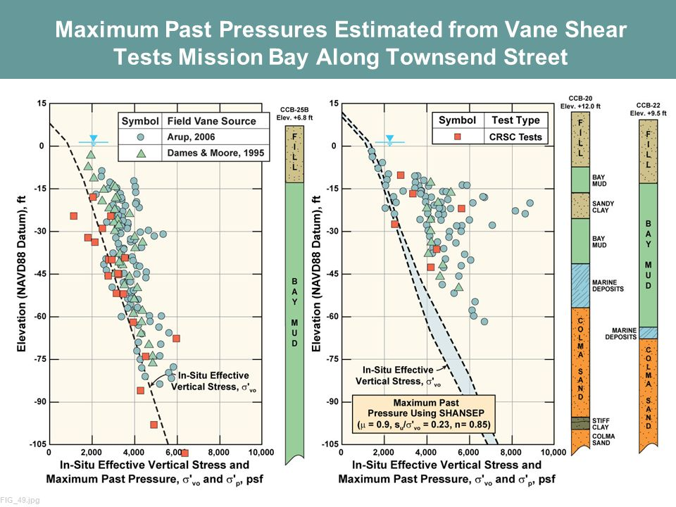 Maximum Past Pressures Estimated from Vane Shear Tests Mission Bay Along Townsend Street