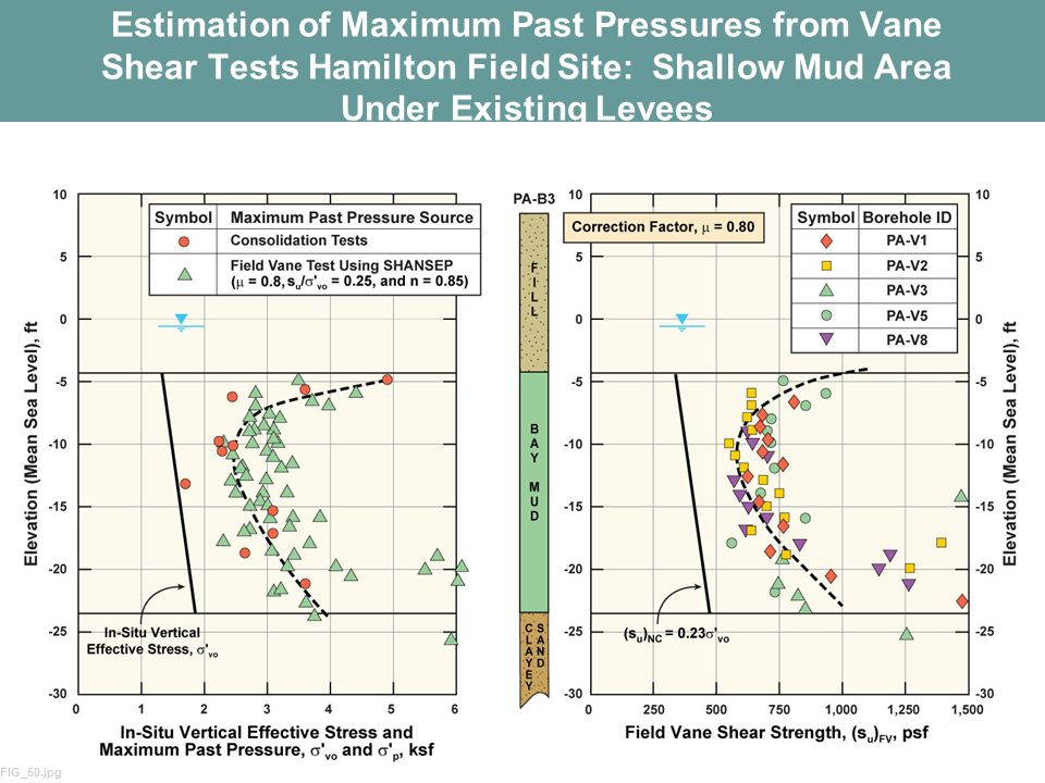 Estimation of Maximum Past Pressures from Vane Shear Tests Hamilton Field Site: Shallow Mud Area Under Existing Levees