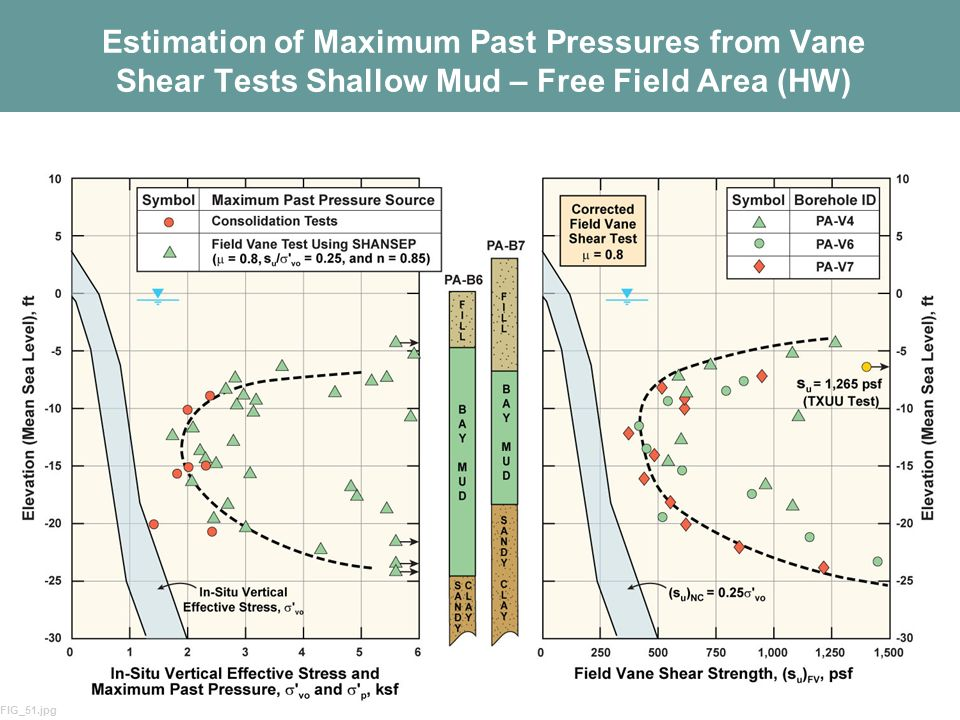 Estimation of Maximum Past Pressures from Vane Shear Tests Shallow Mud – Free Field Area (HW)