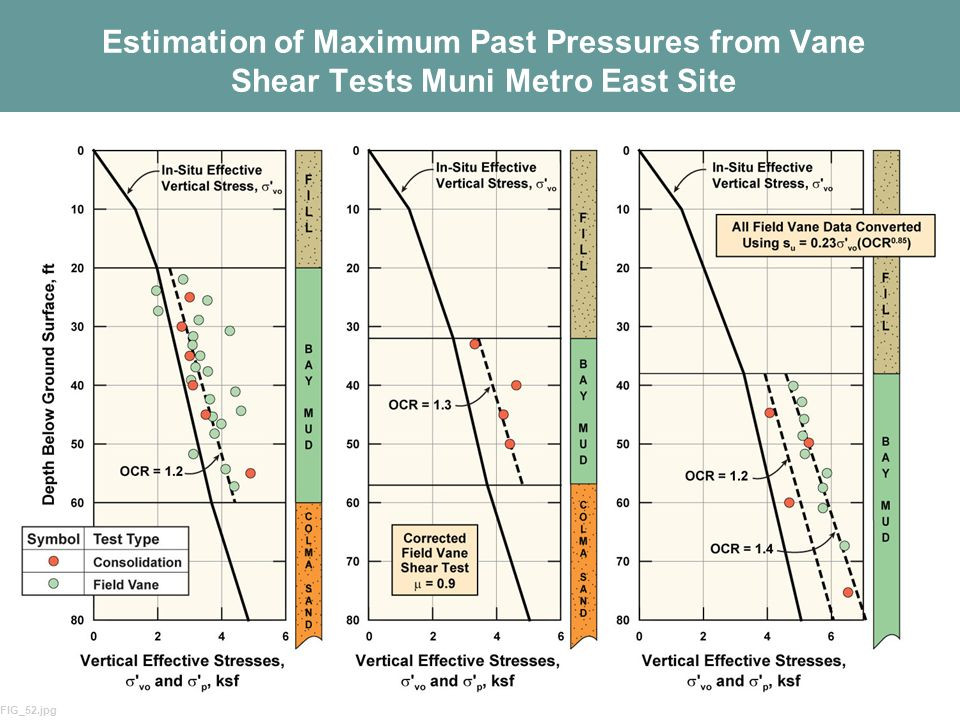 Estimation of Maximum Past Pressures from Vane Shear Tests Muni Metro East Site