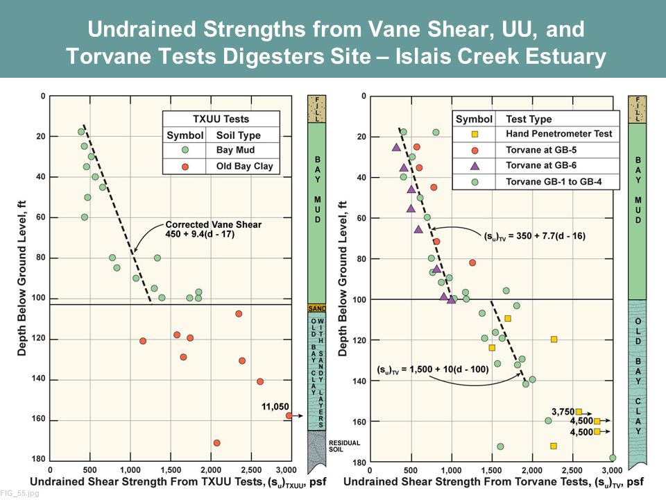 Undrained Strengths from Vane Shear, UU, and Torvane Tests Digesters Site – Islais Creek Estuary