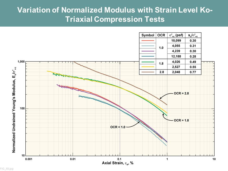 Variation of Normalized Modulus with Strain Level Ko-Triaxial Compression Tests
