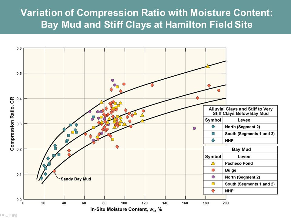 Variation of Compression Ratio with Moisture Content: Bay Mud and Stiff Clays at Hamilton Field Site
